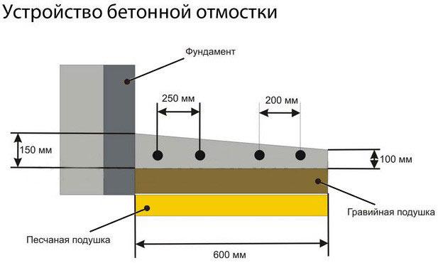Схема бетонной отмостки