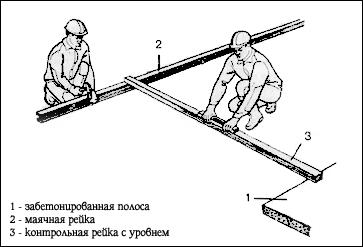 маяки при бетонировании дорожки