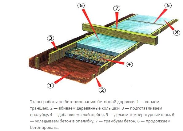 Схема бетонирования двора