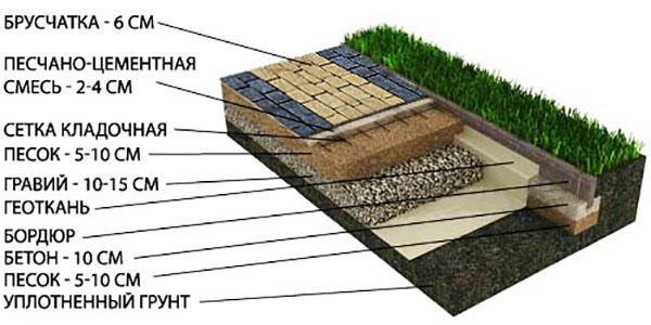 Схема укладки брусчатки на бетон