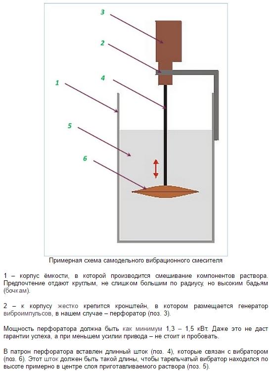 Как самому сделать бетономешалку