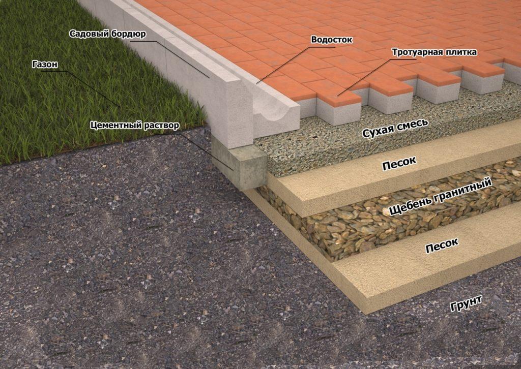 Песчано-цементное основание