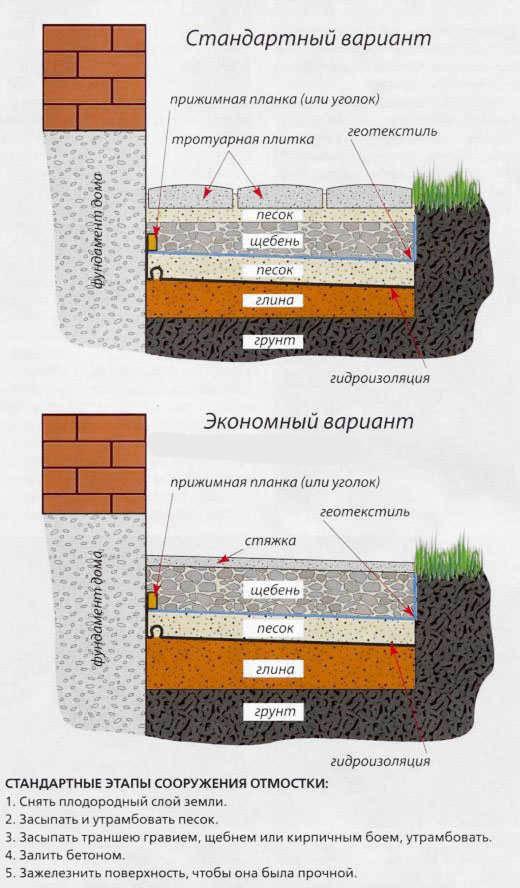 Схема отмостки вокруг дома из брусчатки