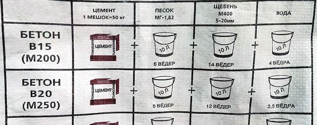 состав бетонной смеси для цемента м200 и м250