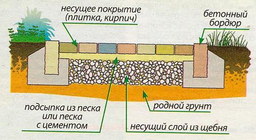 схема дорожки из брусчатки