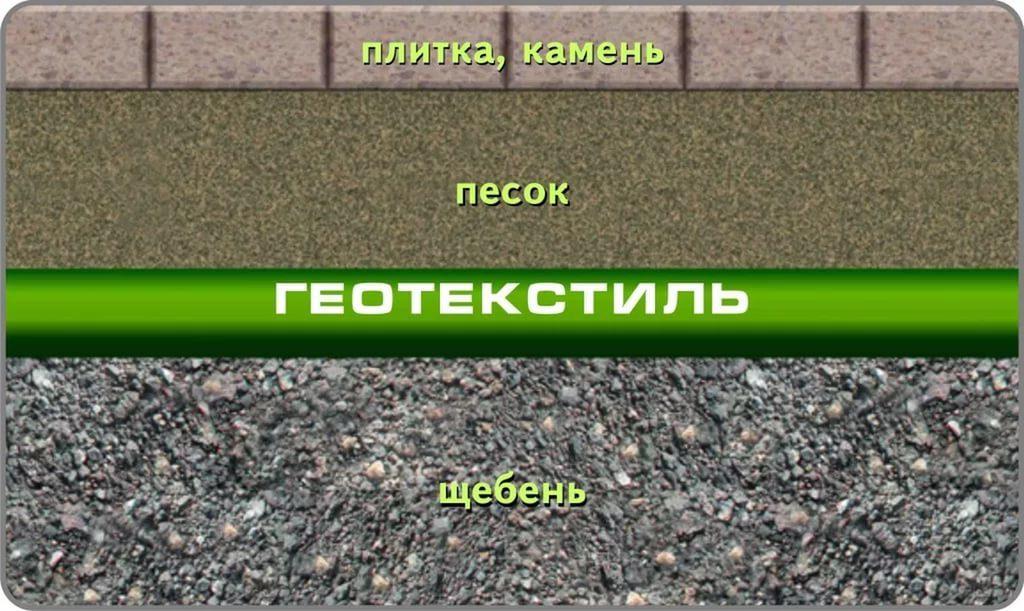 схема основания под тротуарную плитку с геотекстилем