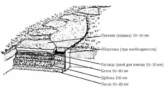 схема основания под укладку плитняка
