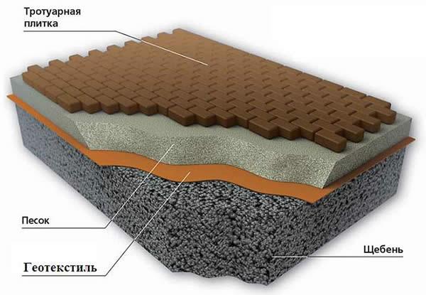 схема песчаного основания с дренажной прокладкой