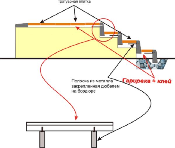 порядок укладки тротуарной плитки на ступени