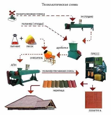 производство полимерпесчаной плитки