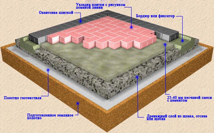 схема основания под тротуарную плитку с использованием геотекстиля