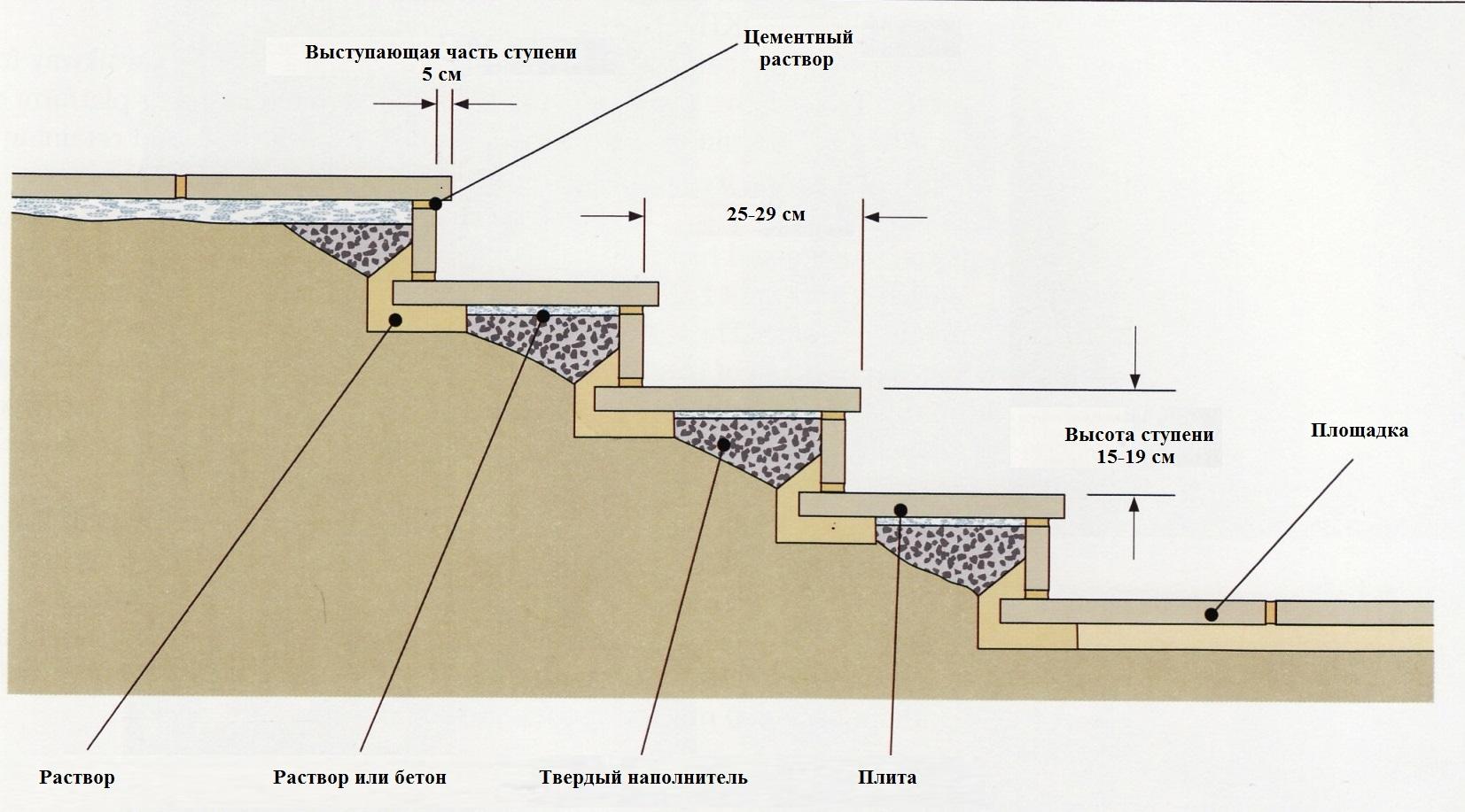 схема ступеней из тротуарной плитки