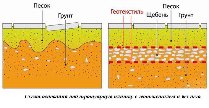 схема основания с геотекстилем и без него