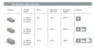 характеристики плитки кирпичик