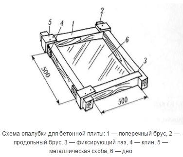схема опалубки для заливки бетонной плиты