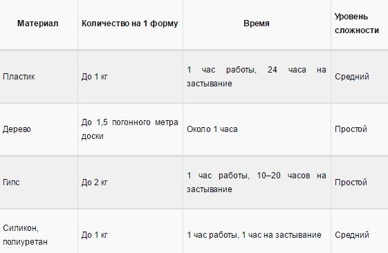 varianty-materialov-form-dlya-proizvodstva-trotuarnoj-plitki Форма для тротуарной плитки своими руками