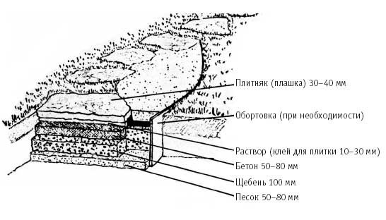 схема дорожки из пластушки