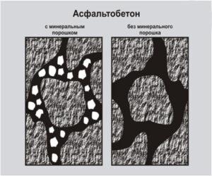 асфальтобетон с минеральным порошком и без