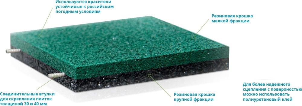 модульные резиновые плиты