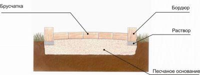 песчаное основание