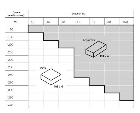 разница между брусчаткой и плиткой