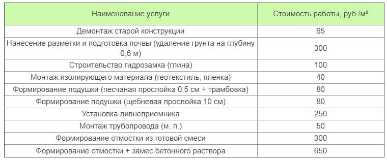 стоимость услуг по установки отмостки