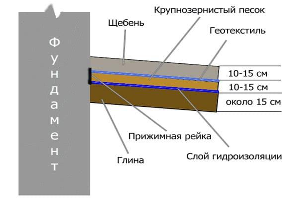 устройство отмостки