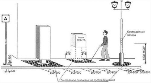 схема расположения тактильной плитки